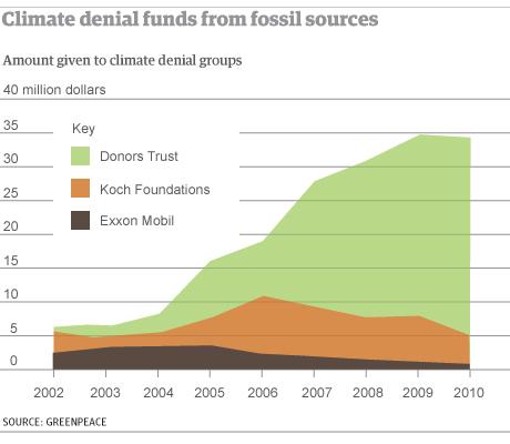 graphic climate denial fu 001